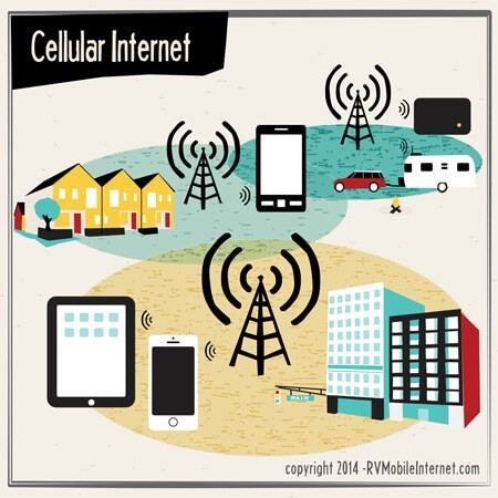 Internet Boosters: Wi-Fi and Cellular 2
