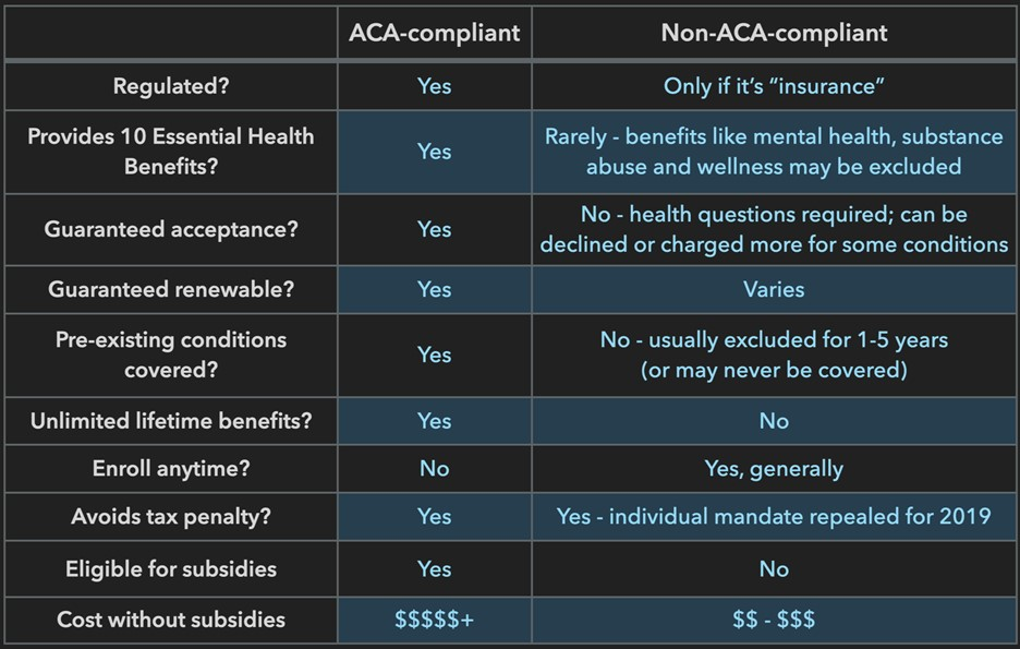 Complaint vs non-compliant in healthcare options for pre-Medicare RVers